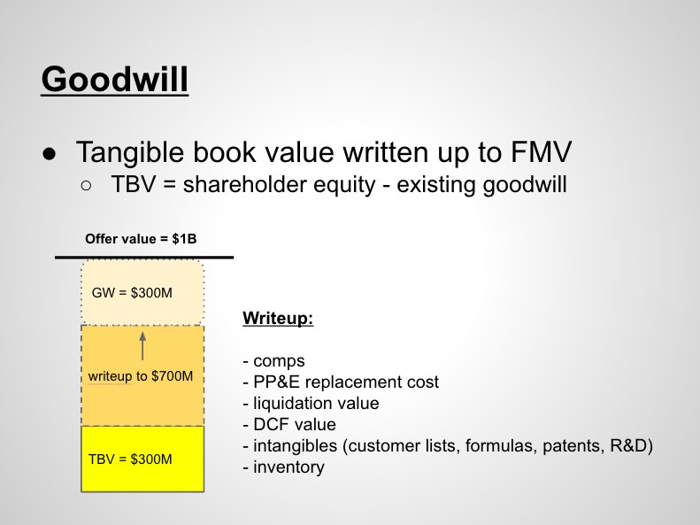 private equity goodwill